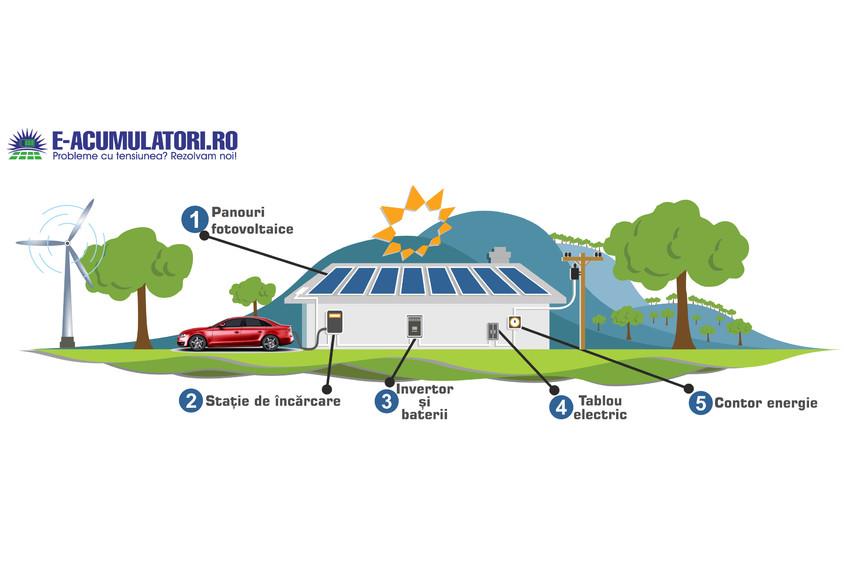 Casa Verde Fotovoltaice: Singura regiune care mai are fonduri pentru prosumatori