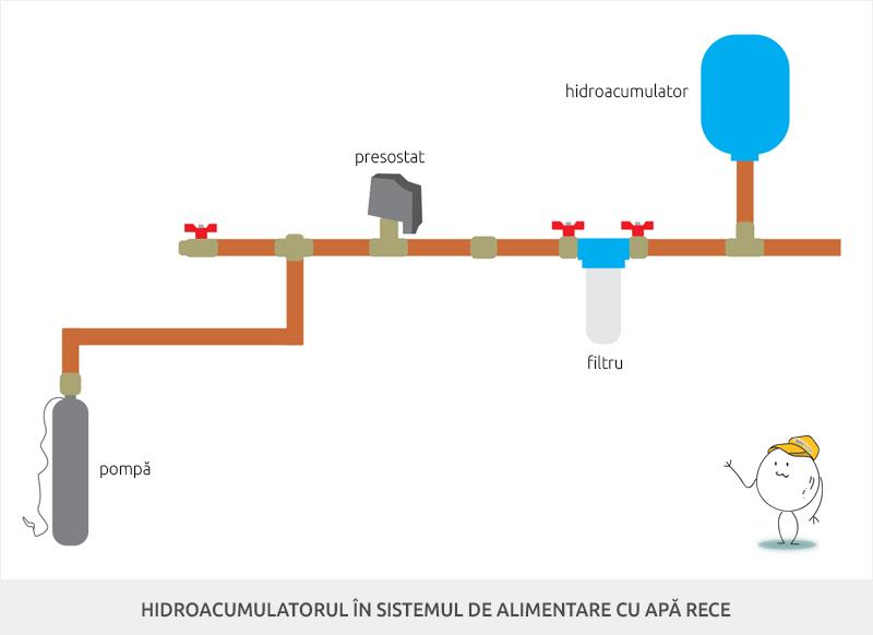 Hidroacumulatorul in sistemul de alimentare cu apa rece