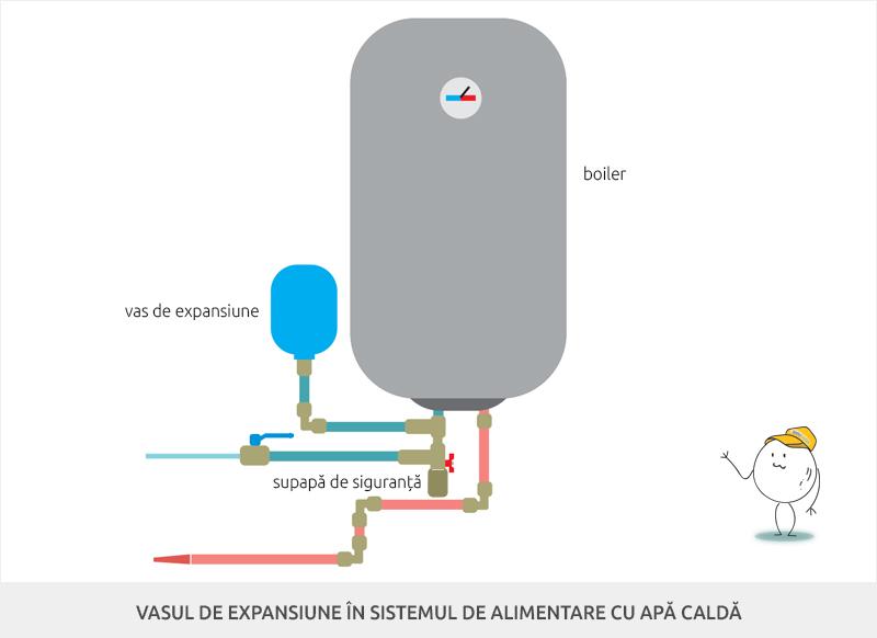 Vasul de expansiune in sistemul de alimentare cu apa calda