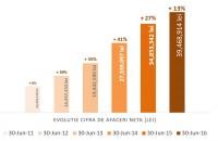 Cemacon incheie primul semestru din 2016  cu o cifra de afaceri in crestere cu 13% Cemacon incheie primul semestru din anul curent cu un rezultat net pozitiv de 829,771 lei si o cifra de afaceri in crestere cu 13% fata de aceeasi perioada din 2015.