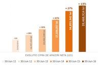 Cemacon incheie primul semestru din 2016  cu o cifra de afaceri in crestere cu 13%