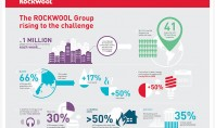 ROCKWOOL Group a lansat cel mai nou raport de sustenabilitate Raportul de sustenabilitate al ROCKWOOL Group