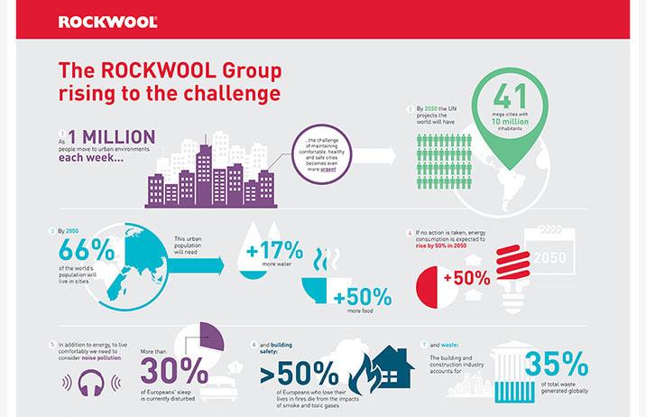 ROCKWOOL Group a lansat cel mai nou raport de sustenabilitate