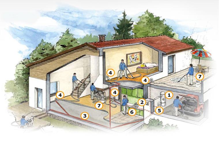 Modul de functionare si principiul unui aspirator central de praf