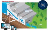 Solutii de monitorizare pentru managementul riscului pe durata constructiei infrastructurilor subterane - II