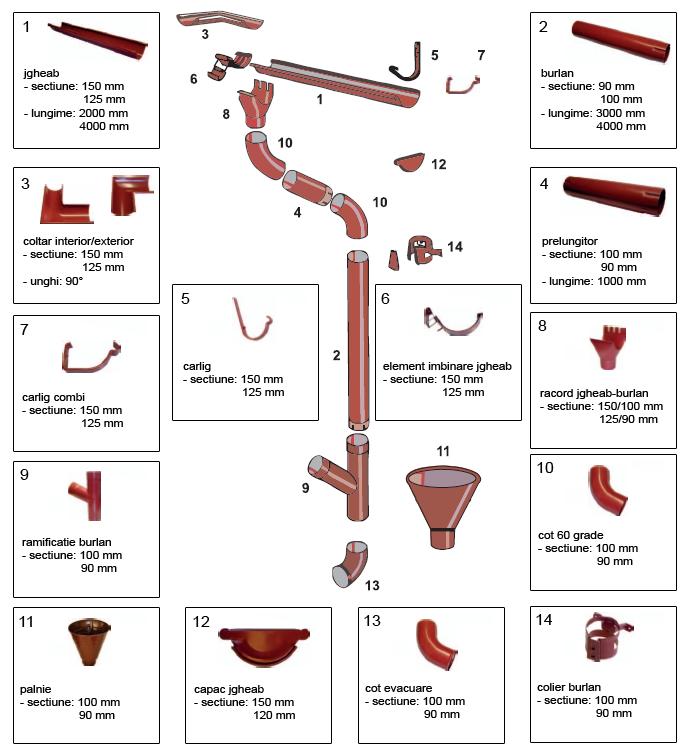 Sistem de scurgere pluvial funcţional şi eficient