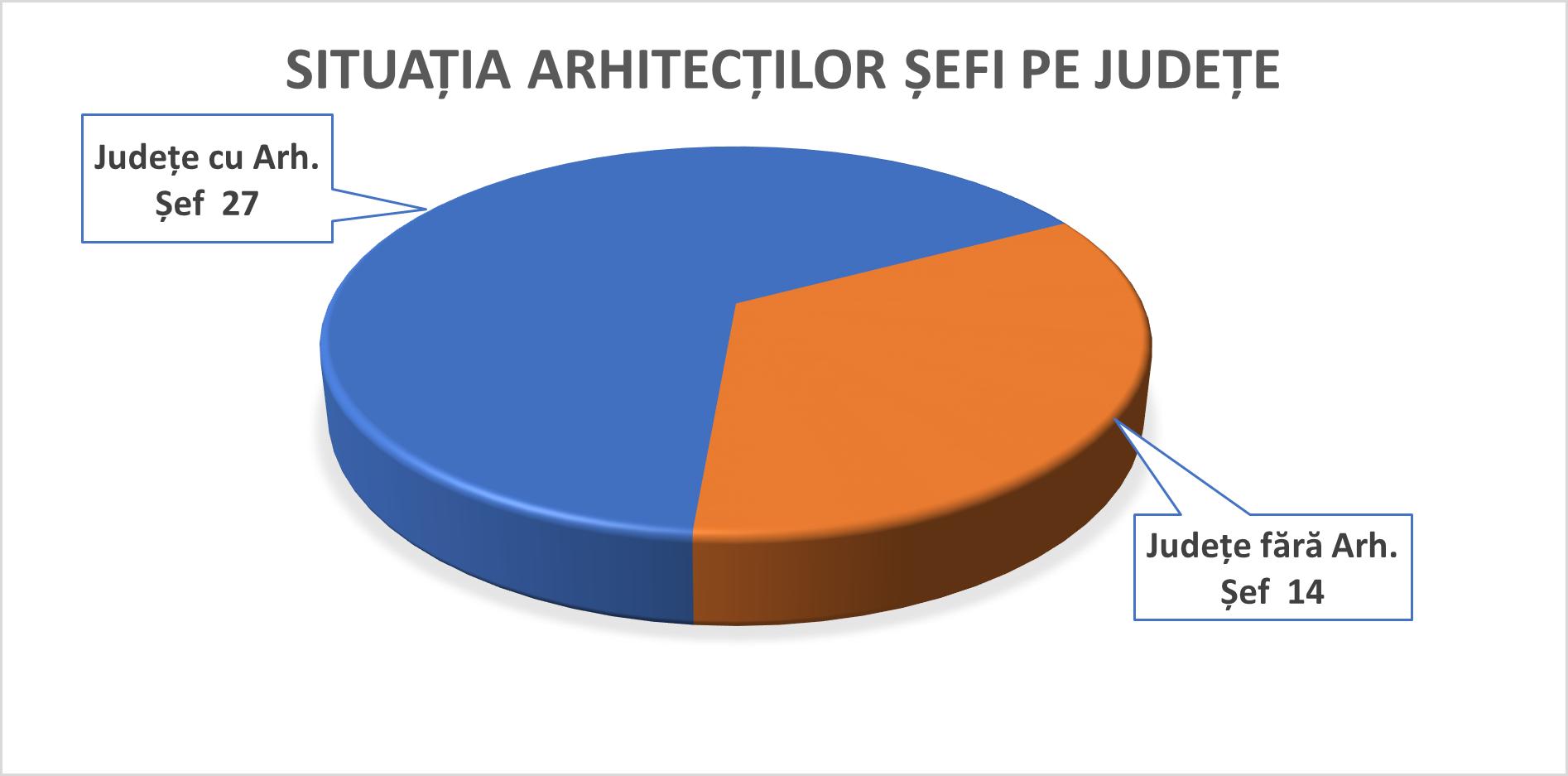 1-situatia-arhitecti-sefi-pe-judete