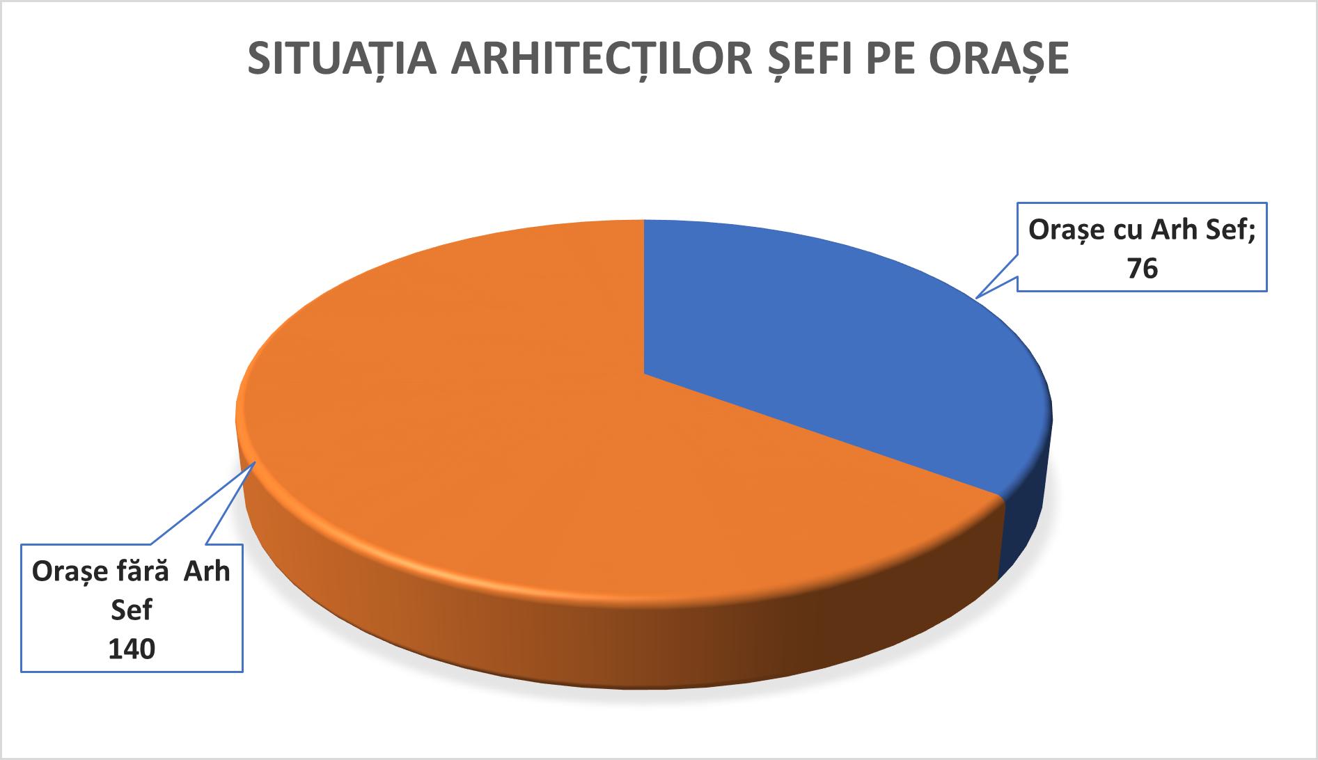 4-situatia-arhitecti-sefi-pe-orase