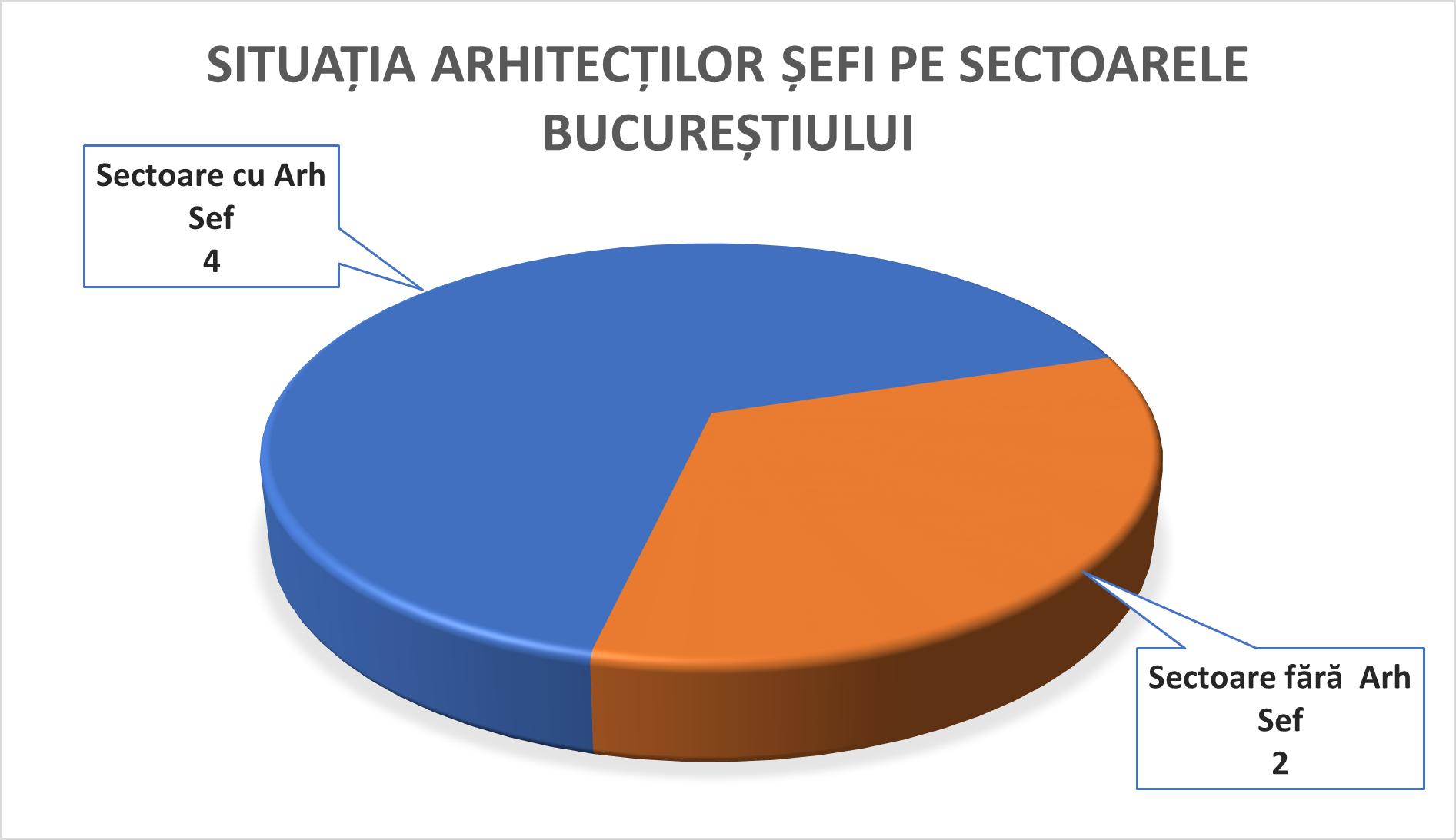 3-situatia-arhitecti-sefi-pe-sectoare