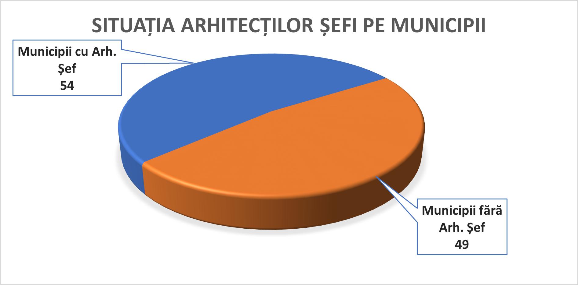 2-situatia-arhitecti-sefi-pe-municipii