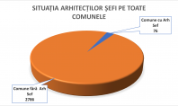 De ce nu avem Arhitecți-Șefi și OUG 79 din 2021