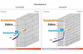 Termoizolarea la interior – când este recomandată și ce avantaje are