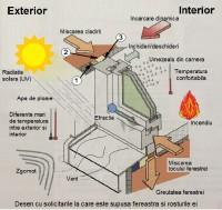 Este importantă calitatea montajului unei ferestre?