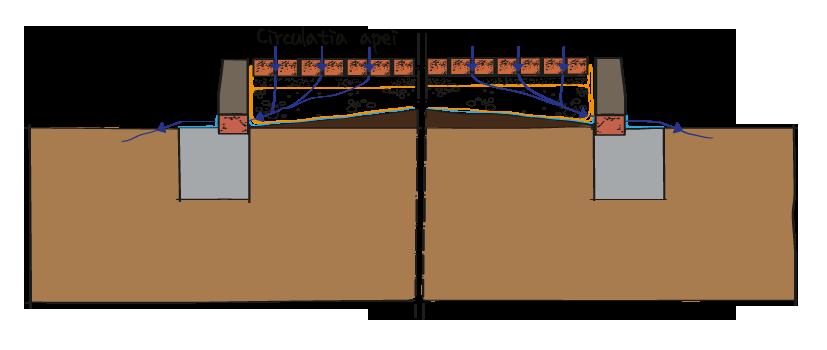 Circulatia apei