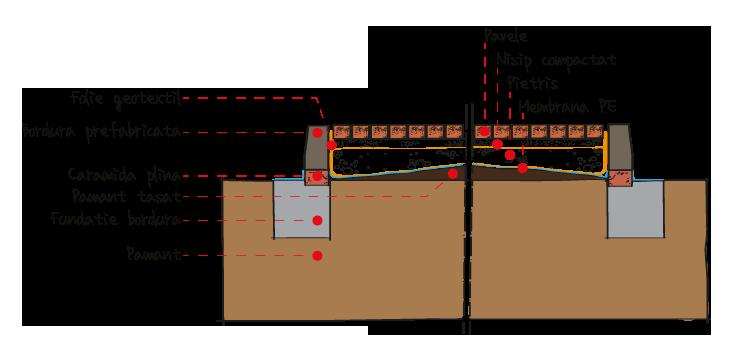 Montarea pavelelor