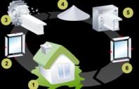 GEALAN, implicat in protejarea mediului prin producerea de profile PVC ecologice