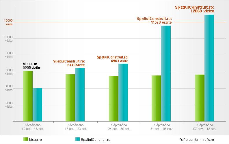 SpatiulConstruit.ro devine cel mai utilizat portal de constructii!