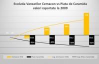 Cemacon pastreaza cele mai mari cresteri din piata de caramida