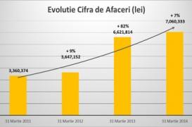 Profitul operational al Cemacon creste cu 16% in primul trimestru