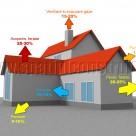 Materiale termoizolante pentru pereti, fatade, plansee, acoperis , terase