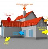 Buna ziua dorim sa izolam termic si fonic nivelul superior al apartamentului in care locuim! (Este
